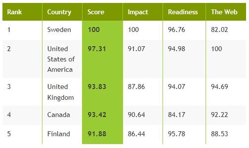 Wyniki badania internetu na świecie - World Wide Web Foundation