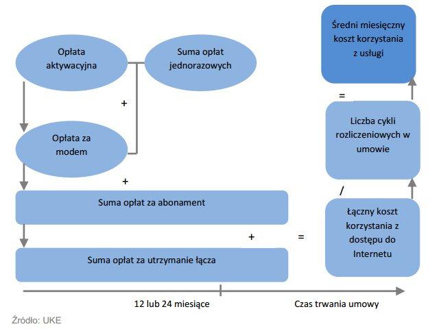 Ceny internetu w Polsce