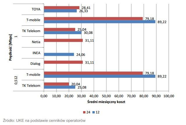 Średni miesięczny koszt korzystania z internetu o przepływności do 2 Mbps