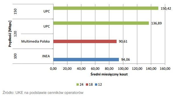 Średni miesięczny koszt korzystania z internetu o przepływności powyżej 100 Mbps