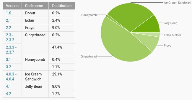 Statystyki systemu Android