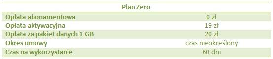 Plan Zero - oferta Cyfrowego Polsatu