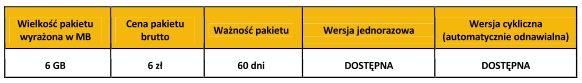 Pakiet internetowy 6 GB na wakacje za 6 zł w Orange