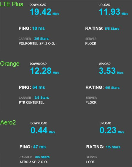 Porównanie internetu LTE, Aero2 oraz opcji z Orange