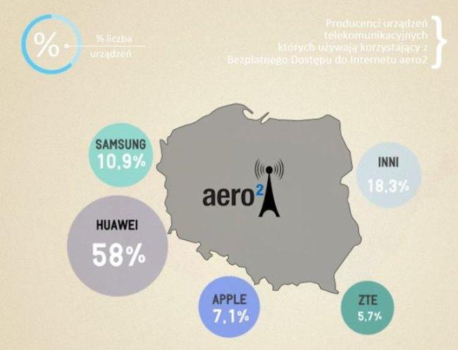 Popularne urządzenia do Aero2