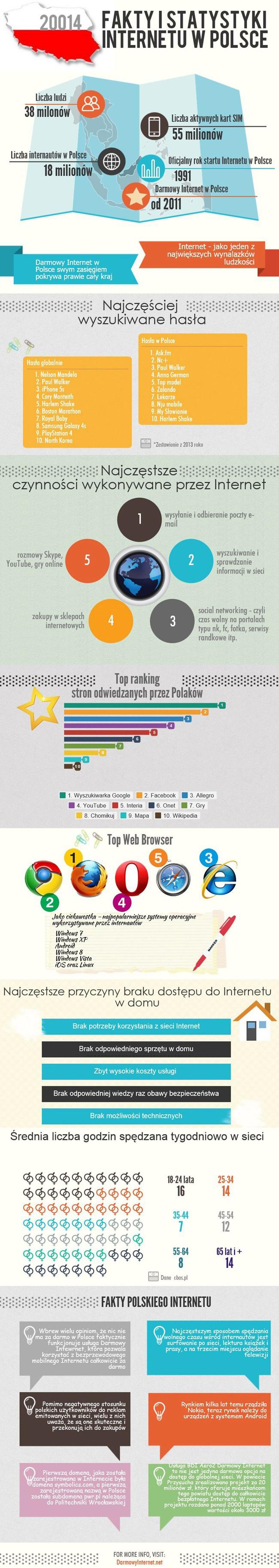 Infografika - Internet w Polsce